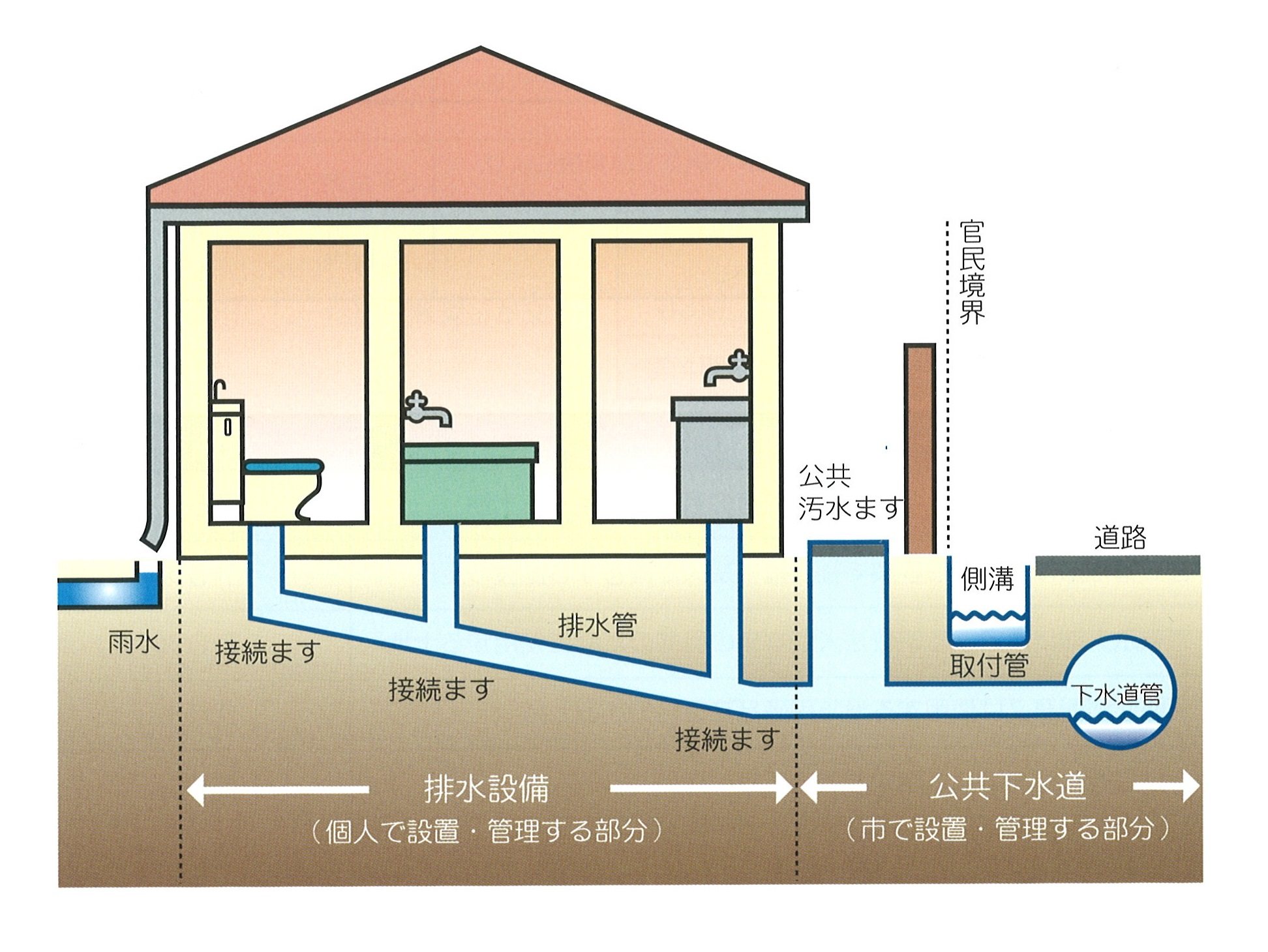 小美玉市 排水設備工事(公共下水道・農業集落排水共通)